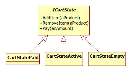 Cart State - Approach 1